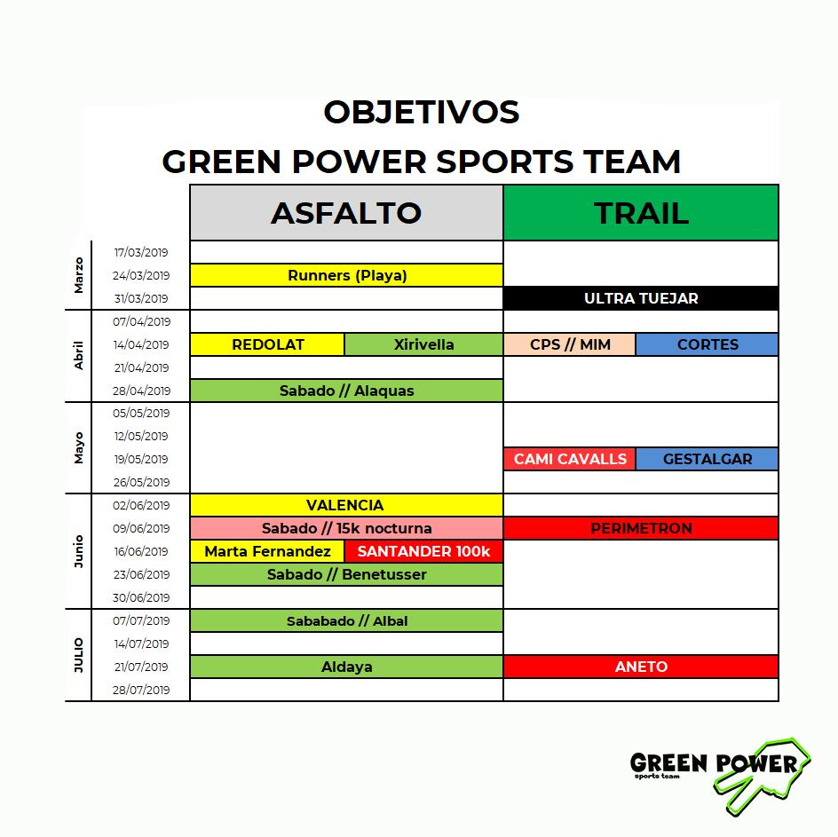 Objetivos deportivos 2019 Green Power
